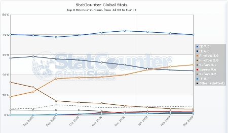 statcounter_global_stats_browsers_jan_to_mar_09