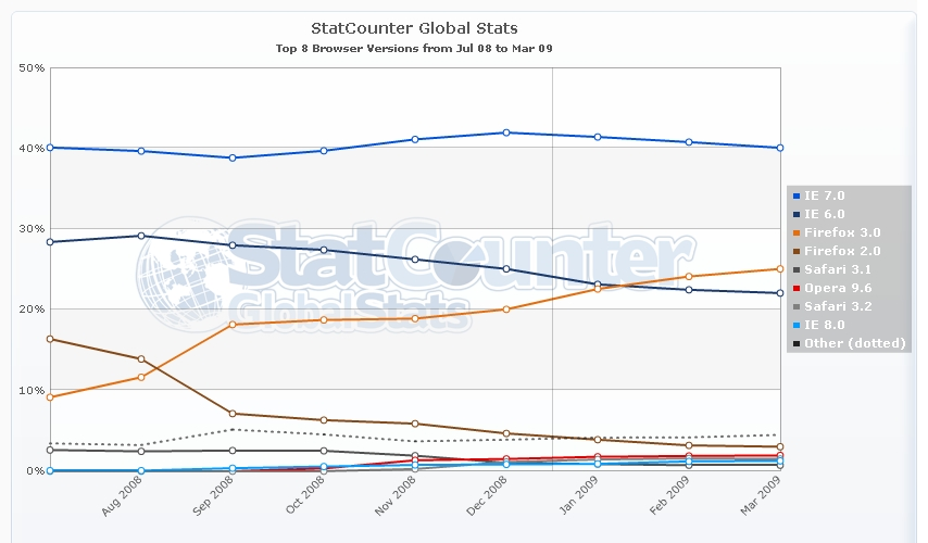 Ff3 gains ground on ie statcounter blog for Statcounter global stats